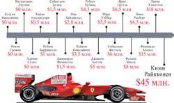 Данные о зарплатах гонщиков Формулы-1 за 2009 год